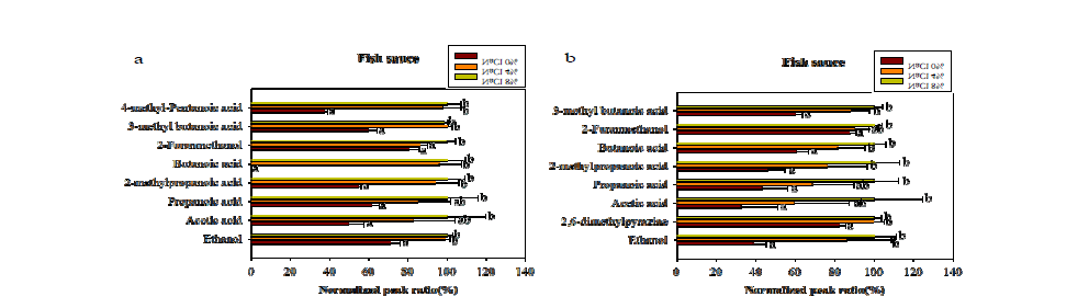 Optimization of NaCl concentration for volatile compounds in brown rice vinegar.