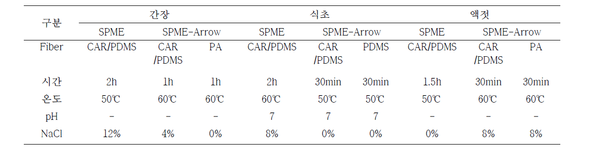 Optimum condition of SPME and SPME-Arrow for volatile compounds in soy sauce, brown rice vinegar, and fish sauce