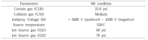 MS/MS analytical condition