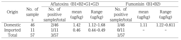 Aflatoxins and fumonisin contamination in cereals