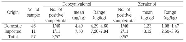 Deoxynivalenol and zeralenol contamination in cereals