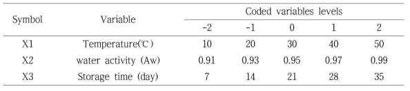 Variables and levels for central composite design