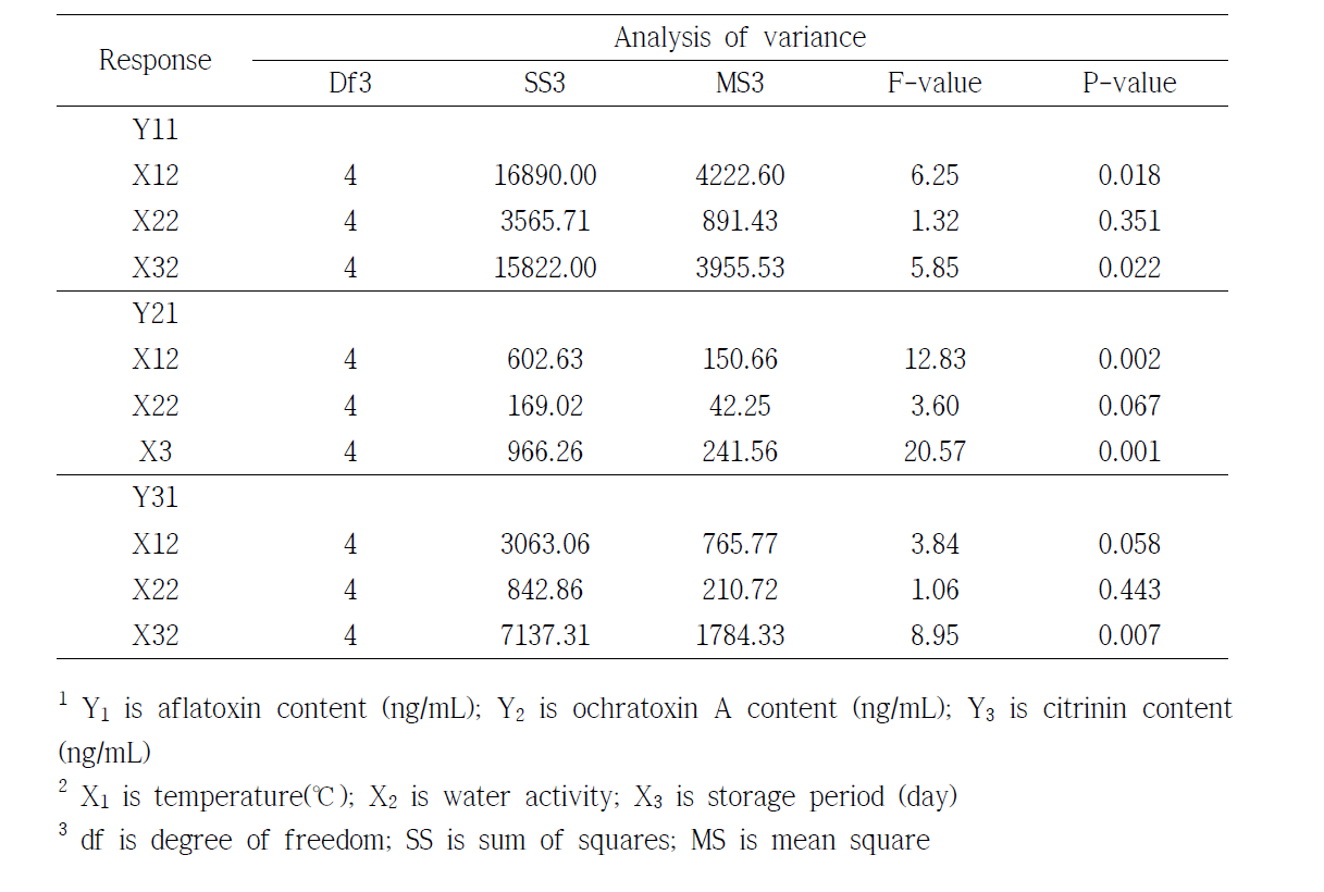 Analysis of variance of the factors and the critical values obtained from canonical analysis
