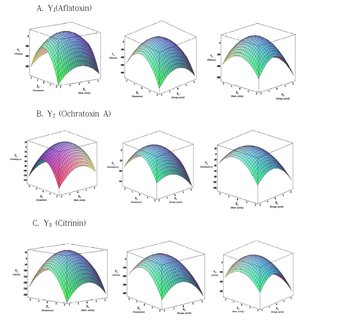 Response surface plot for optimization of mycotoxins formation from red pepper.
