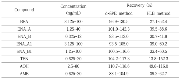 Recovery data obtained for different method