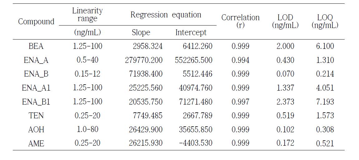 Calibration and sensitivity data of mycotoxin