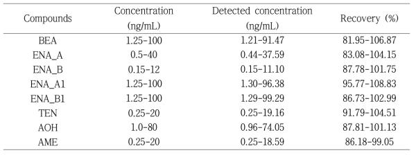 Recovery of mycotoxin