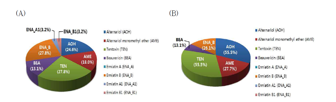 Amount of mycotoxin in grains and grain processed commodities (A) grain and (B) grain processed commodities