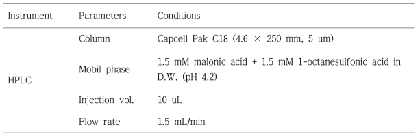 HPLC operating conditions for analysis of arsenic species