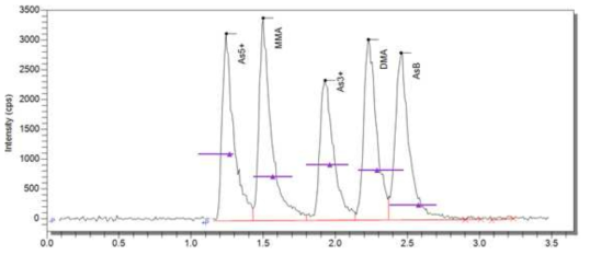 Chromatogram of five arsenic species compounds.