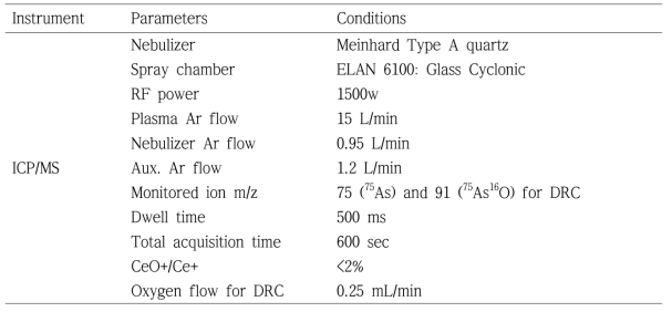 ICP/MS operating conditions for analysis of arsenic species