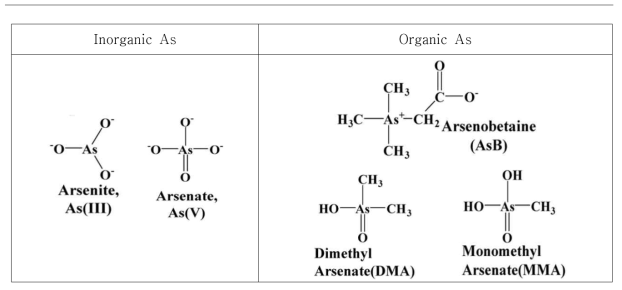 Structures of arsenic species examined in this study.