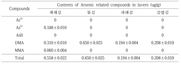 Contents of arsenic species compounds in commercial laver samples by HPLC-ICP/MS