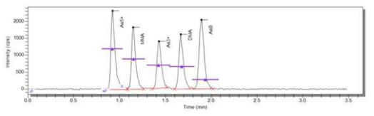 Chromatogram of five arsenic species compounds