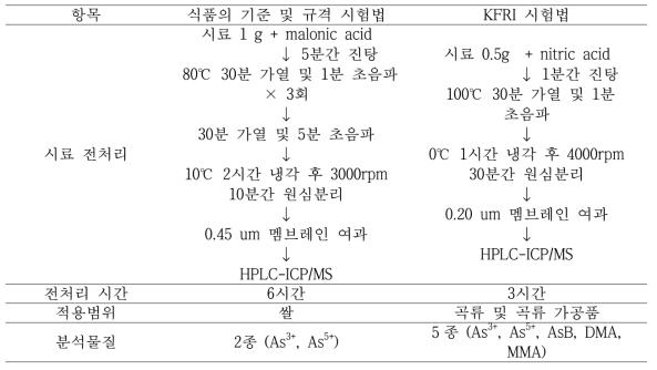 Comparison of KFDA and KFRI preparation method for As species.
