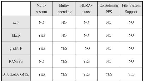 DTU와 기존 데이터 전송 툴 특성 비교