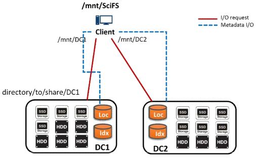 SciFS 전체 구조 및 I/O 구성도