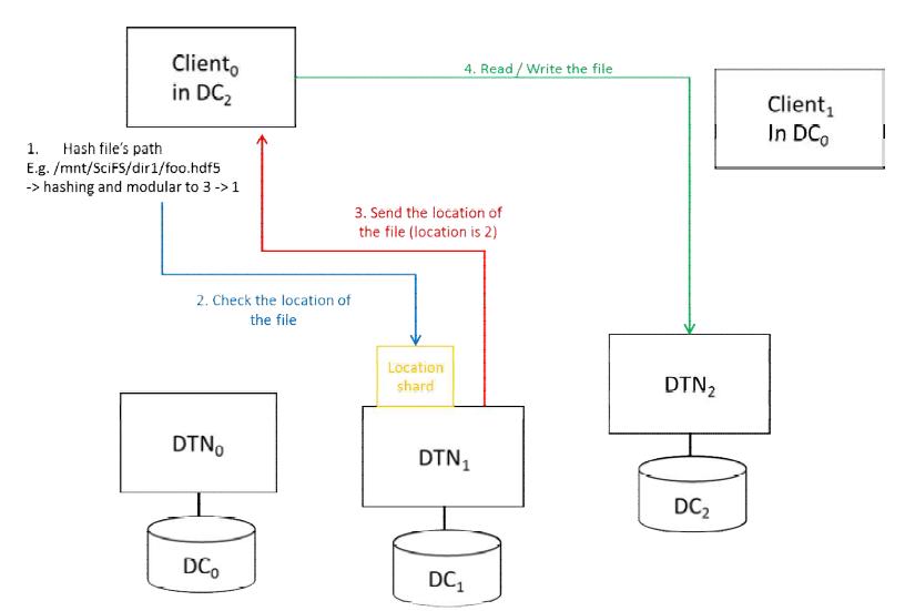 SciFS에서 파일의 접근 과정