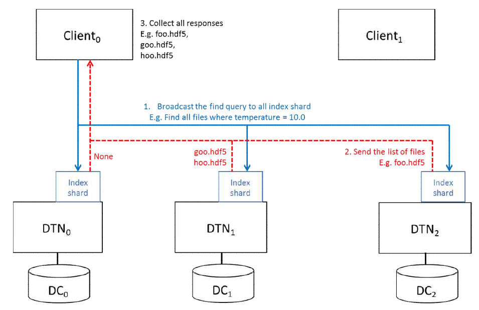SciFS의 파일 검색 과정