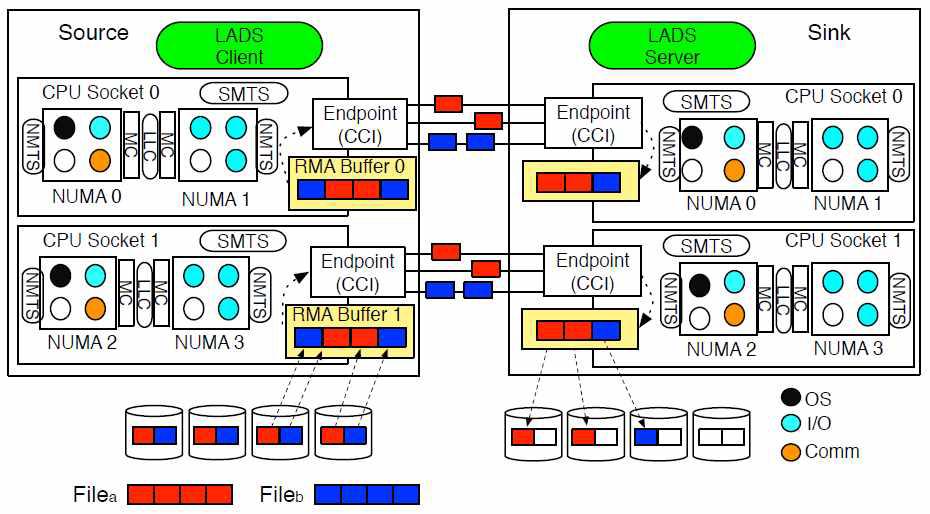 MMB 와 MTS 의 구조