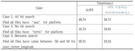 세 개의 질의 타입 별 검색 성능 비교