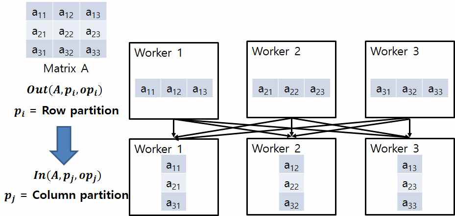 Partition dependency