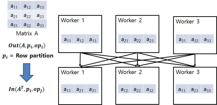 Transpose-Partition dependency