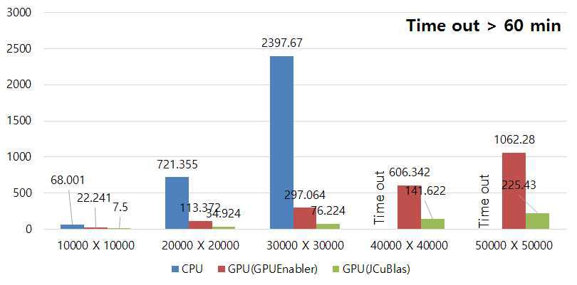 CPU기반, GPU기반의 matrix multiplication 비교