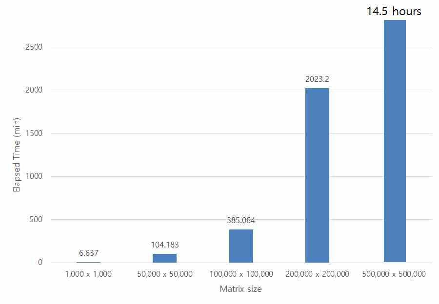 Sparse matrix multiplication 비교