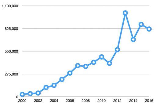 년간 데이터세트 등록현황