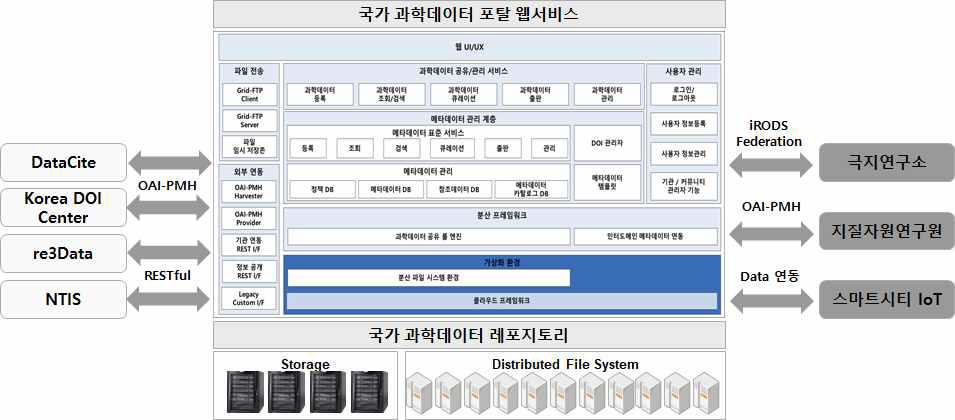 오픈데이터 플랫폼 구조