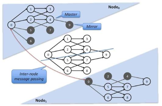 GeminiGraph 의 데이터 분할 방식