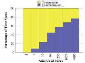 CombBLAS의 데이터 처리 시간 실험결과
