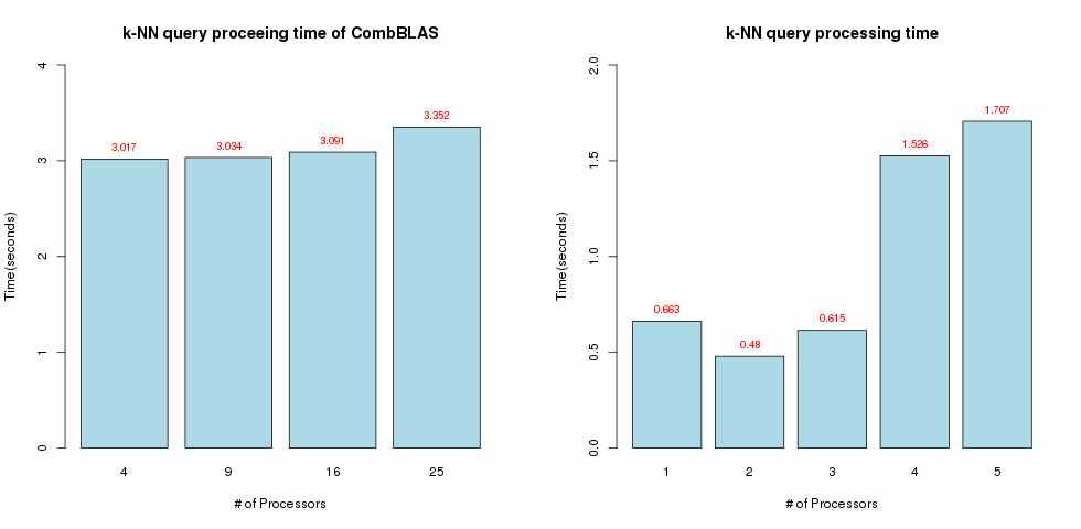 (a) CombBLAS의 k-NN 질의 처리 성능 (b) Gemini의 k-NN 질의 처리 성능