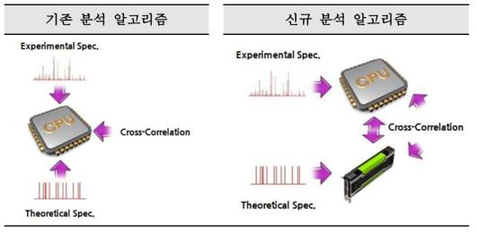 질량 스펙트럼 데이터 분석의 기존 알고리즘과 새로운 알고리즘