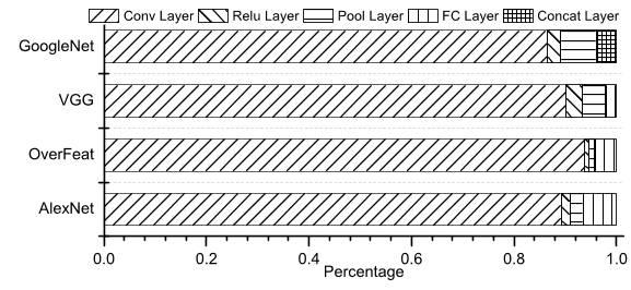 심층 신경망의 레이어별 학습 시간 분포 비율