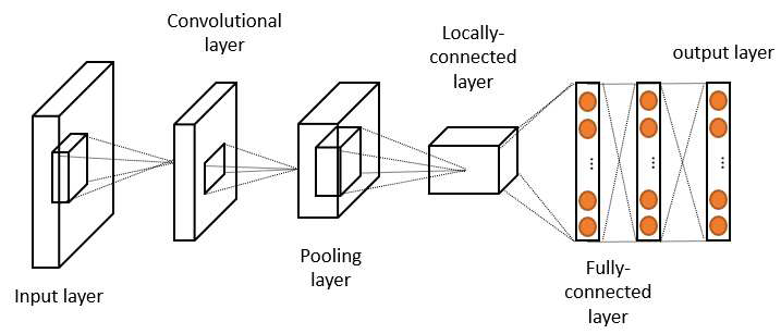 학습 시간 측정을 위한 컨볼루션 뉴럴 네트워크 구성