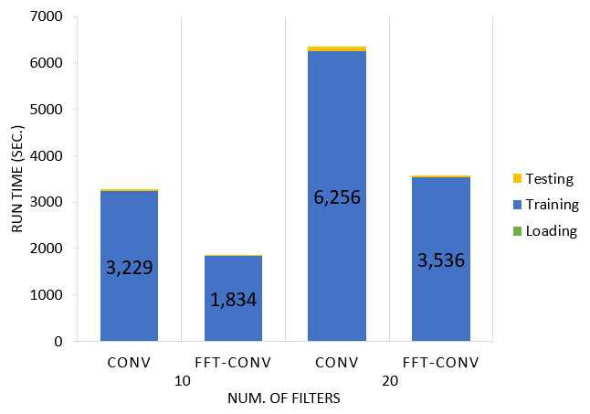컨볼루션 뉴럴 네트워크 수행 시간 비교