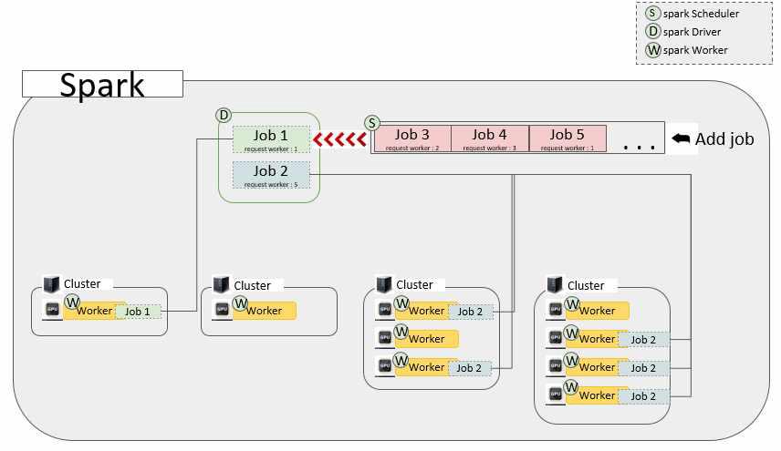 블록 기반 통합 분산 환경의 병렬 처리 시스템 구성