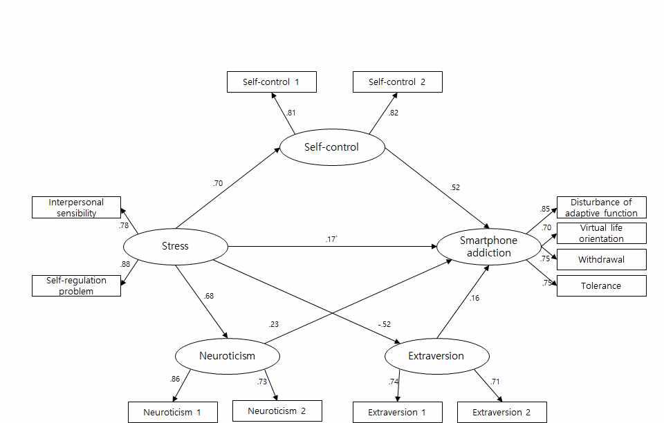 매개효과 검증 연구모형