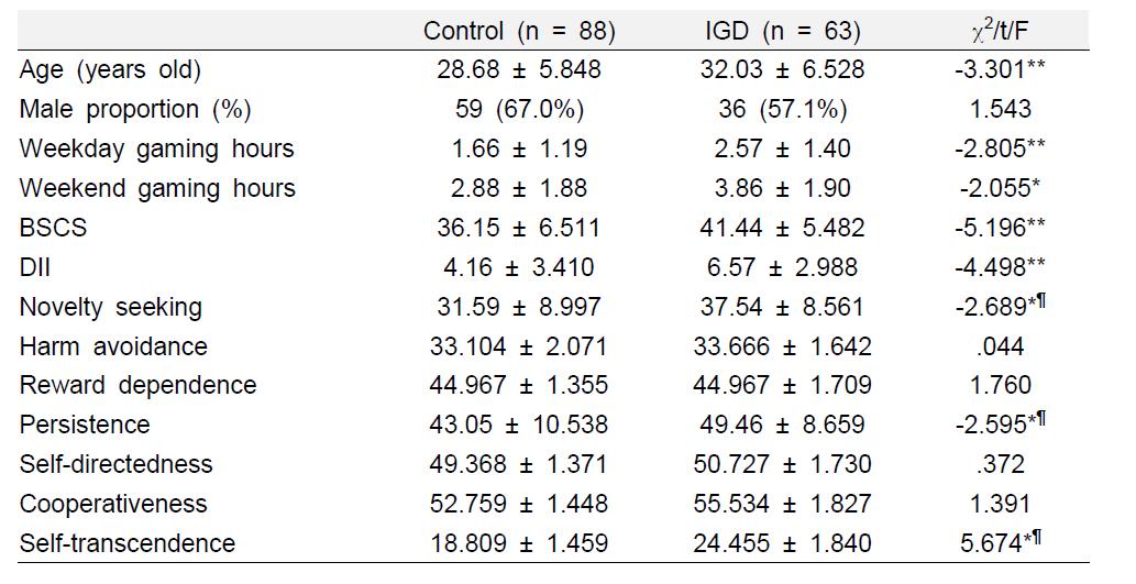 IGD군과 대조군의 인구학적 정보