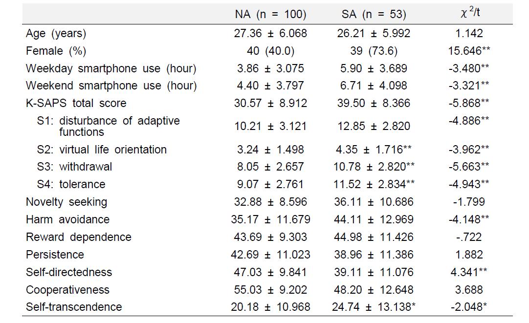 연구대상자들의 인구학적, 임상학적 정보 비교