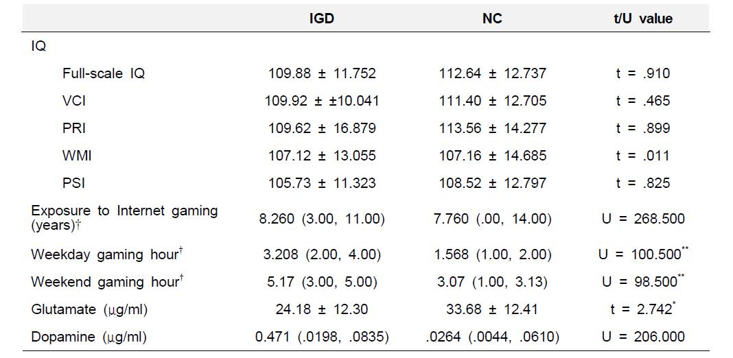 연구대상자들의 임상 정보와 세럼 신경전달물질 농도 비교