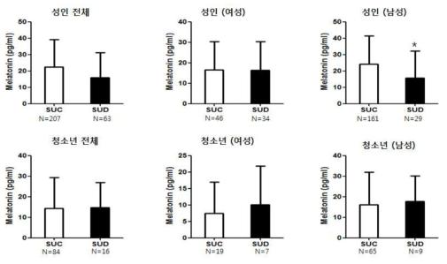 성인 및 청소년의 스마트폰 과의존군과 대조군 간의 혈중 melatonin 발현량