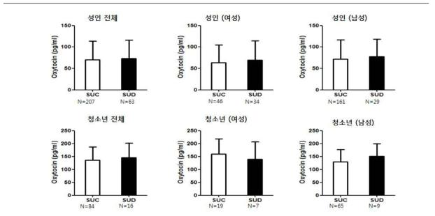 성인 및 청소년의 스마트폰 과의존군과 대조군 간의 혈중 oxytocin 발현 차이