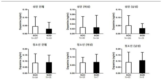 성인 및 청소년의 스마트폰 과의존군과 대조군 간의 혈중 dopamine 발현량