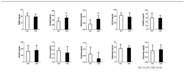 성인 남성의 인터넷 과의존군과 대조군 간의 혈중 단백질의 발현량