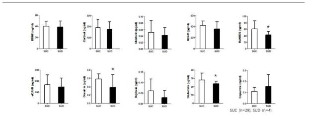 성인 남성의 스마트폰 과의존군과 대조군 간의 혈중 단백질의 발현량
