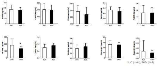 청소년의 스마트폰 과의존군과 대조군 간의 혈중 단백질의 발현량