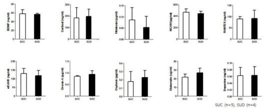 청소년 여자의 스마트폰 과의존군과 대조군 간의 혈중 단백질의 발현량